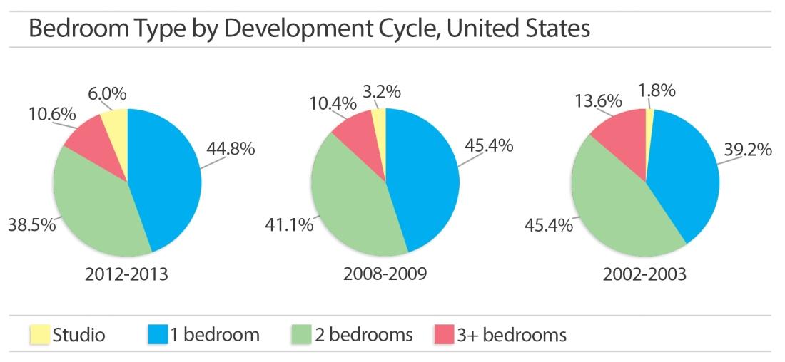 BEDROOM-TYPE-PROGRESSION-UNITED-STATES